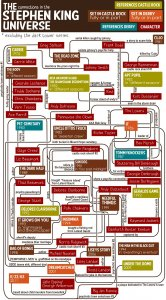 stephen-king-flow-chart.jpg